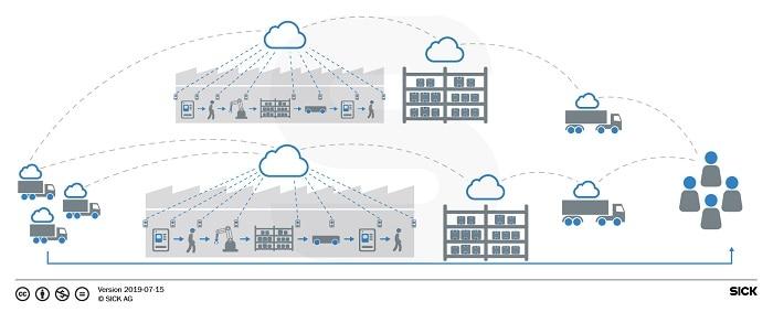 Sensorintelligenz in der vernetzten Fabrik