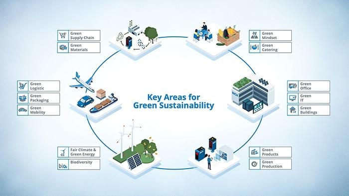 SICK Green Sustainability Key Areas